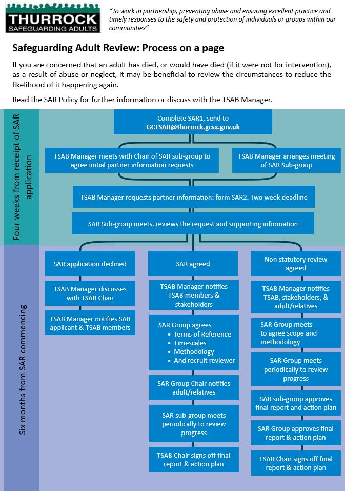Image of SAR process